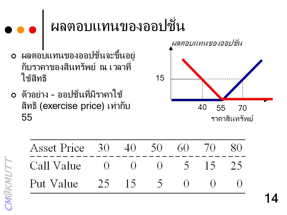 CM@KMUTT 14 ผลตอบแทนของออปชั่น ผลตอบแทนของออปชั่นจะขึ้นอยู่ กับราคาของสินทรัพย์ ณ เวลาที่ ใช้สิทธิ ตัวอย่าง – ออปชั่นที่มีราคาใช้ สิทธิ (exercise pric