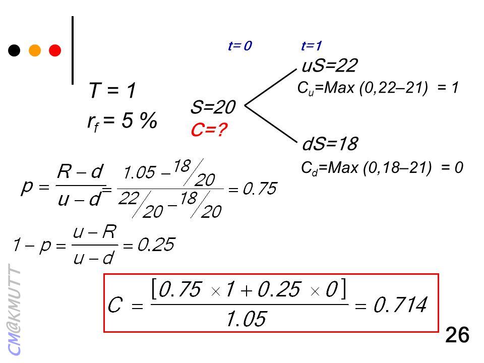 CM@KMUTT 26 uS=22 dS=18 S=20 C=? t= 0 t=1 C u =Max (0,22–21) = 1 C d =Max (0,18–21) = 0 T = 1 r f = 5 %