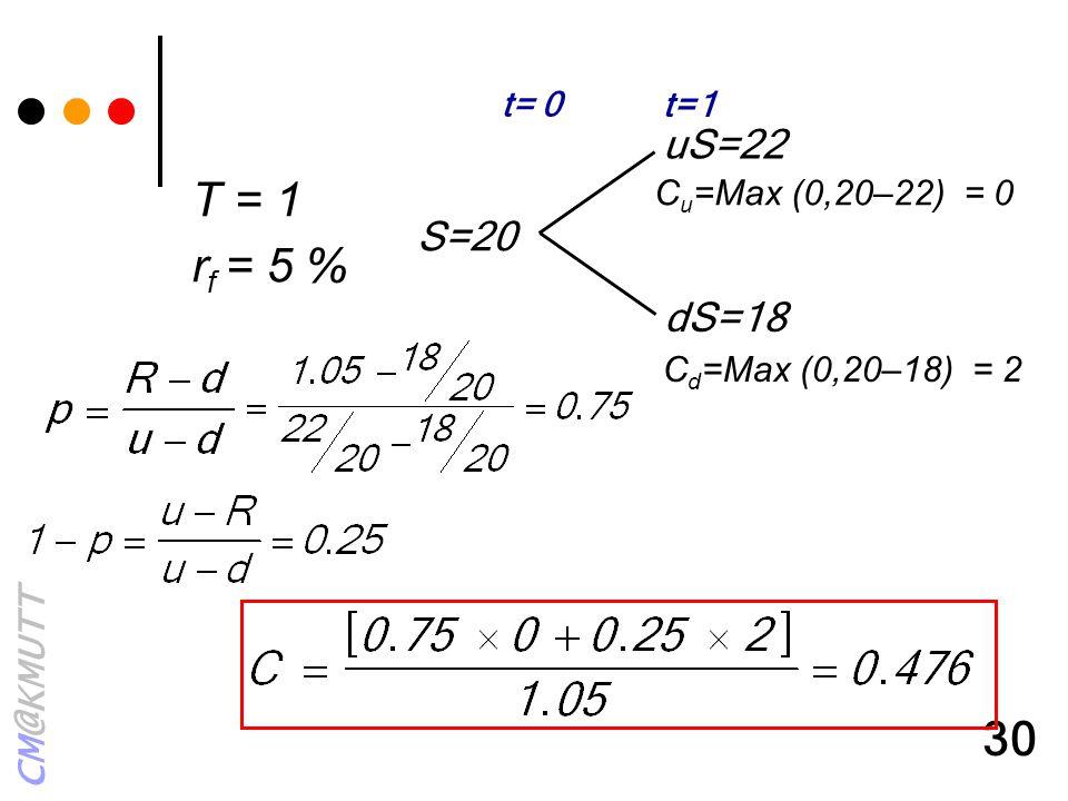 CM@KMUTT 30 uS=22 dS=18 S=20 t= 0 t=1 C u =Max (0,20–22) = 0 C d =Max (0,20–18) = 2 T = 1 r f = 5 %