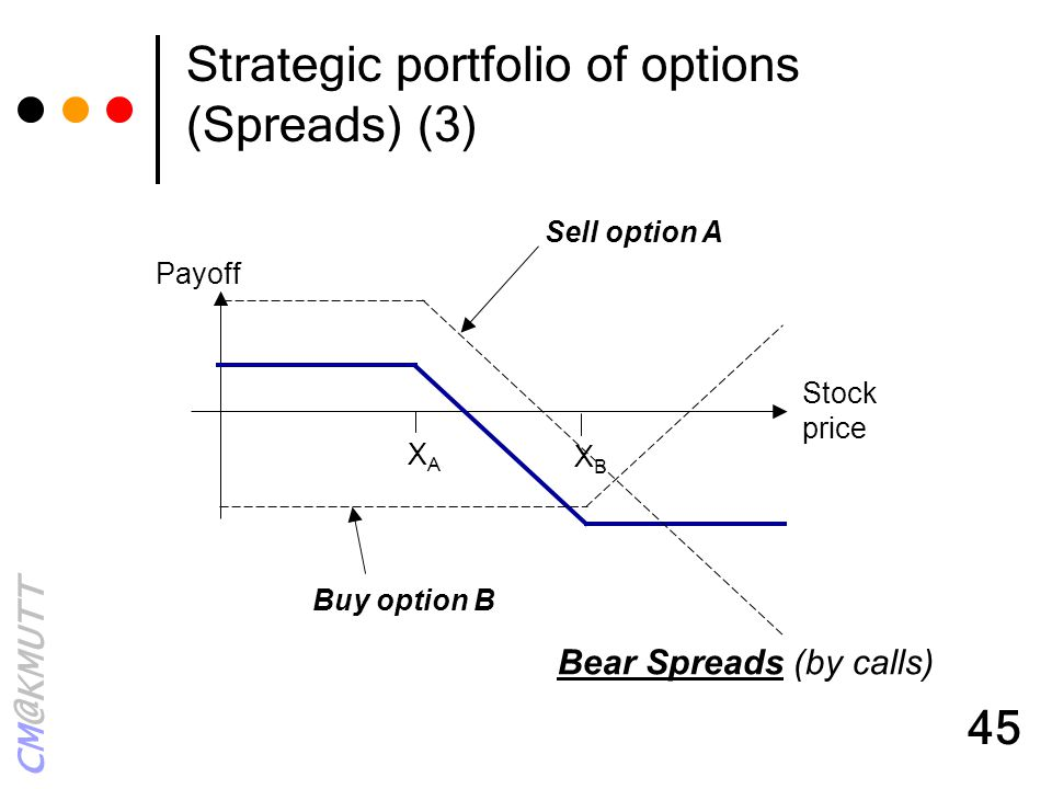 CM@KMUTT 45 Strategic portfolio of options (Spreads) (3) XAXA Payoff XBXB Buy option B Sell option A Bear Spreads (by calls) Stock price