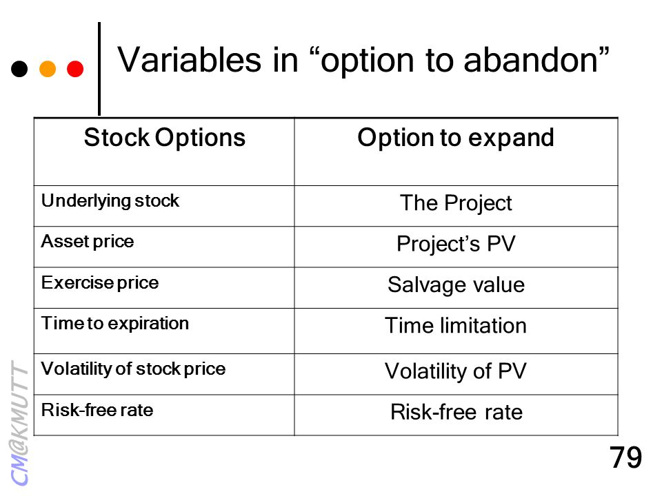 "CM@KMUTT 79 Variables in ""option to abandon"" Stock OptionsOption to expand Underlying stock The Project Asset price Project's PV Exercise price Salvag"