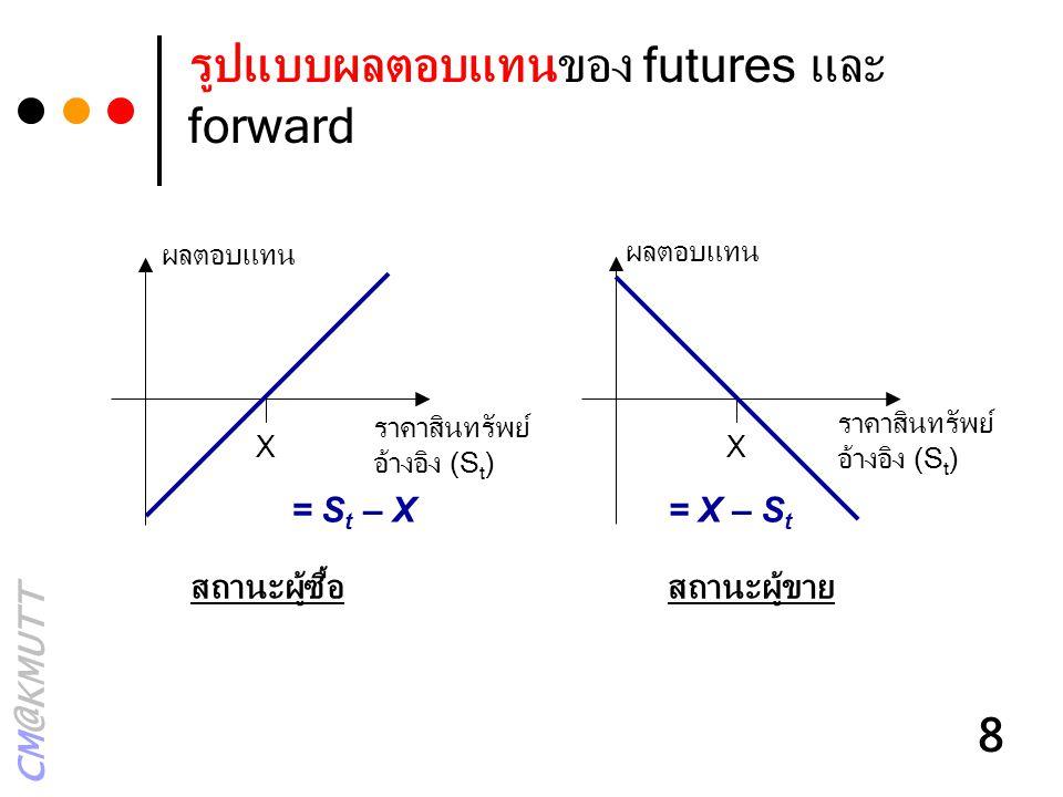 CM@KMUTT 8 รูปแบบผลตอบแทนของ futures และ forward X ผลตอบแทน ราคาสินทรัพย์ อ้างอิง (S t ) X สถานะผู้ซื้อสถานะผู้ขาย = S t – X= X – S t ผลตอบแทน ราคาสิน