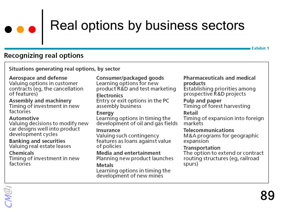 CM@KMUTT 89 Real options by business sectors