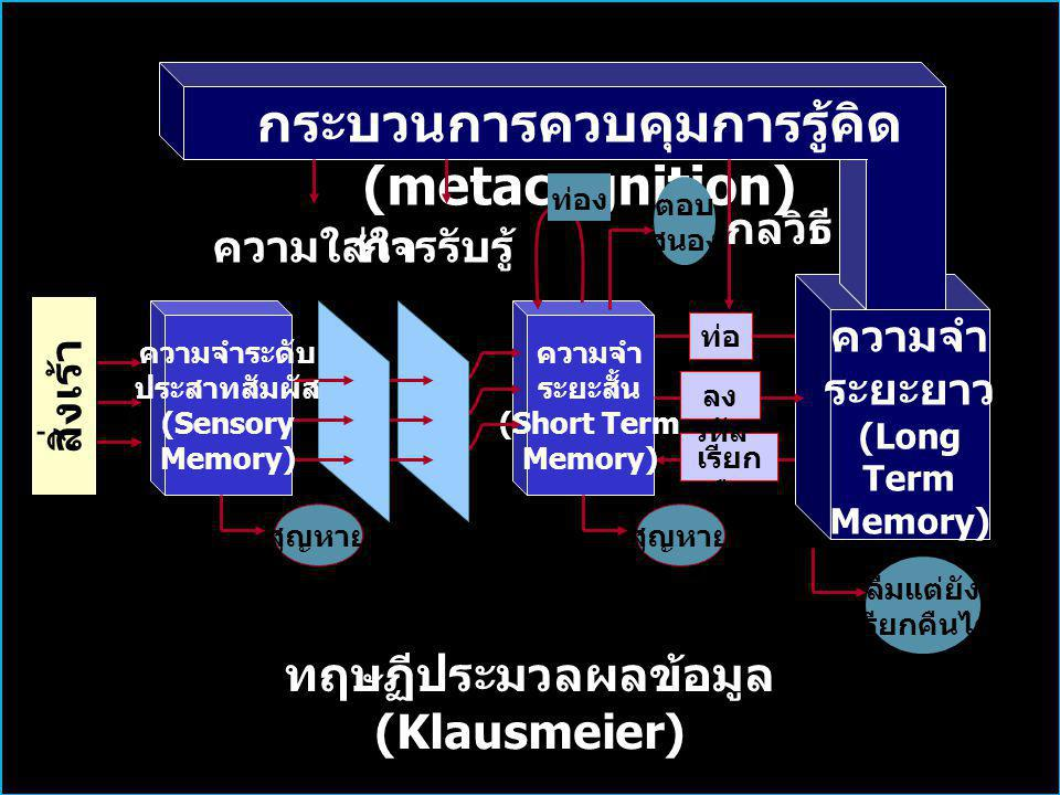 ความจำ ระยะสั้น (Short Term Memory) ความจำ ระยะยาว (Long Term Memory) กระบวนการควบคุมการรู้คิด (metacognition) สิ่งเร้า ภายนอก ความใส่ใจการรับรู้ ความจำระดับ ประสาทสัมผัส (Sensory Memory) ท่อ ง เรียก คืน ลง รหัส ท่อง ตอบ สนอง กลวิธี สูญหาย ลืมแต่ยัง เรียกคืนได้ ทฤษฏีประมวลผลข้อมูล (Klausmeier)