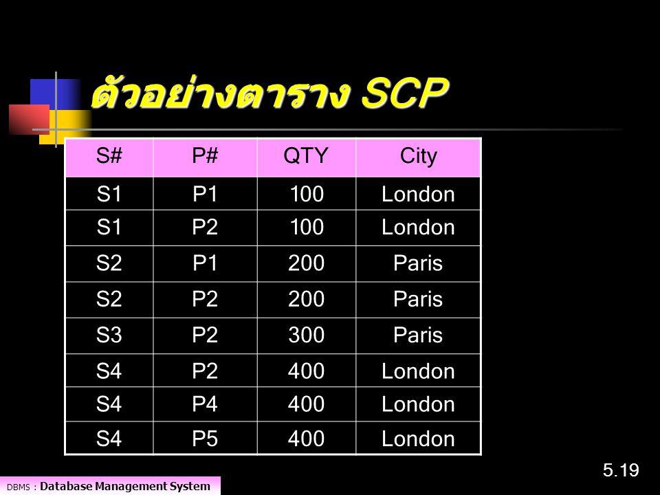 DBMS : Database Management System 5.19 ตัวอย่างตาราง SCP S#P#QTYCity S1P1100London S1P2100London S2P1200Paris S2P2200Paris S3P2300Paris S4P2400London