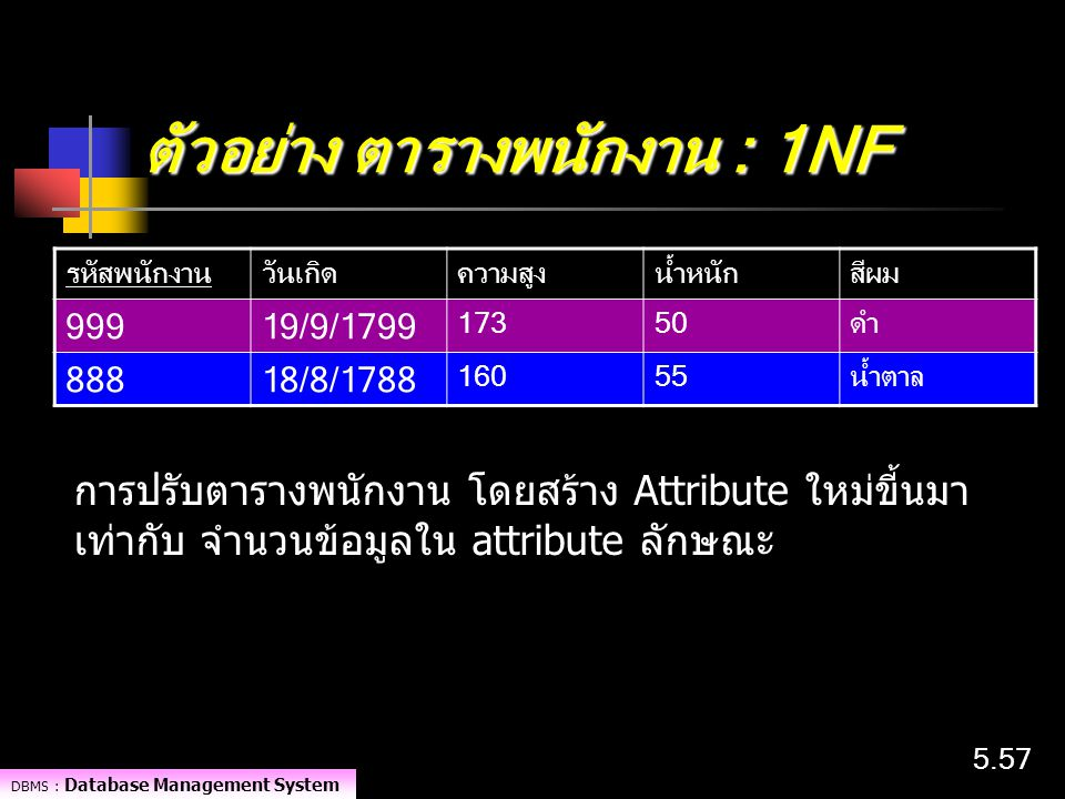 DBMS : Database Management System 5.57 ตัวอย่าง ตารางพนักงาน : 1NF รหัสพนักงานวันเกิดความสูงน้ำหนักสีผม 99919/9/1799 17350ดำ 88818/8/1788 16055น้ำตาล