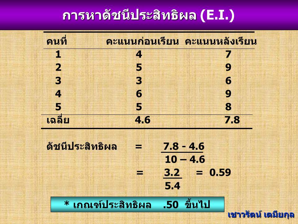 คนที่คะแนนก่อนเรียน คะแนนหลังเรียน 147 259 336 469 558 เฉลี่ย 4.6 7.8 ดัชนีประสิทธิผล = 7.8 - 4.6 10 – 4.6 = 3.2= 0.59 5.4 * เกณฑ์ประสิทธิผล.50 ขึ้นไป การหาดัชนีประสิทธิผล (E.I.)