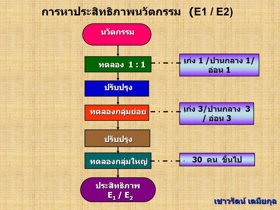 ประสิทธิภาพ E 1 / E 2 E 1 / E 2 การหาประสิทธิภาพนวัตกรรม ( E1 / E2) นวัตกรรม ทดลองกลุ่มใหญ่ ทดลอง 1 : 1 ปรับปรุง ทดลองกลุ่มย่อย ปรับปรุง เก่ง 1 /ปานกลาง 1/ อ่อน 1 เก่ง 3/ปานกลาง 3 / อ่อน 3 30 คน ขึ้นไป เชาวรัตน์ เตมียกุล