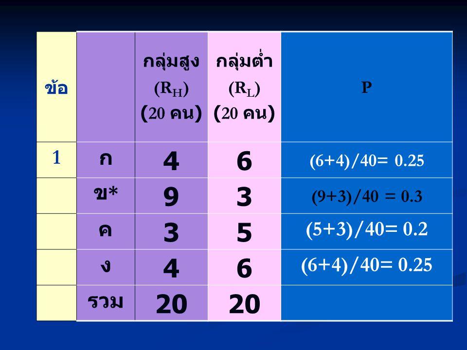 ข้อ กลุ่มสูง (R H ) (20 คน ) กลุ่มต่ำ (R L ) (20 คน ) P 1 ก 46 (6+4)/40= 0.25 ข*ข* 93 (9+3)/40 = 0.3 ค 35 (5+3)/40= 0.2 ง 46 (6+4)/40= 0.25 รวม 20