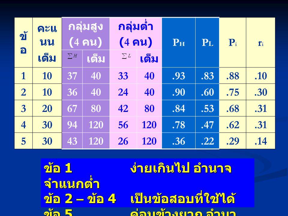 ข้ อ คะแ นน เต็ม กลุ่มสูง (4 คน ) กลุ่มต่ำ (4 คน ) PHPH PLPL PiPi riri เต็ม 11037403340.93.83.88.10 21036402440.90.60.75.30 32067804280.84.53.68.31 43