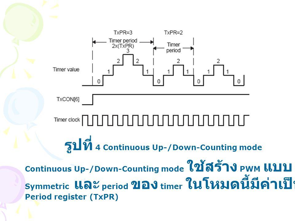 รูปที่ 4 Continuous Up-/Down-Counting mode Continuous Up-/Down-Counting mode ใช้สร้าง PWM แบบ Symmetric และ period ของ timer ในโหมดนี้มีค่าเป็นสองเท่า