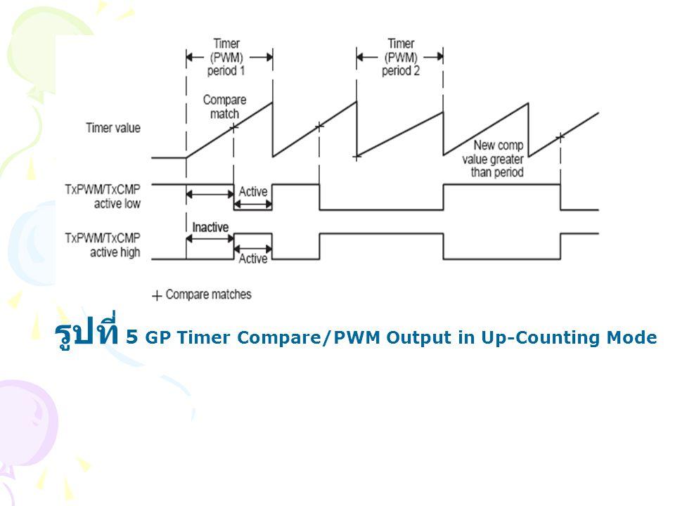 รูปที่ 5 GP Timer Compare/PWM Output in Up-Counting Mode