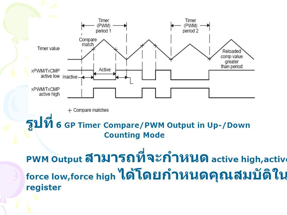รูปที่ 6 GP Timer Compare/PWM Output in Up-/Down Counting Mode PWM Output สามารถที่จะกำหนด active high,active low, force low,force high ได้โดยกำหนดคุณ
