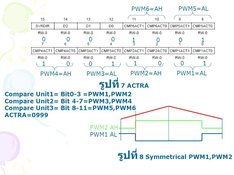 Compare Unit1= Bit0-3 =PWM1,PWM2 Compare Unit2= Bit 4-7=PWM3,PWM4 Compare Unit3= Bit 8-11=PWM5,PWM6 ACTRA=0999 1 0 0 1 0 0 PWM1=ALPWM2=AH PWM3=ALPWM4=
