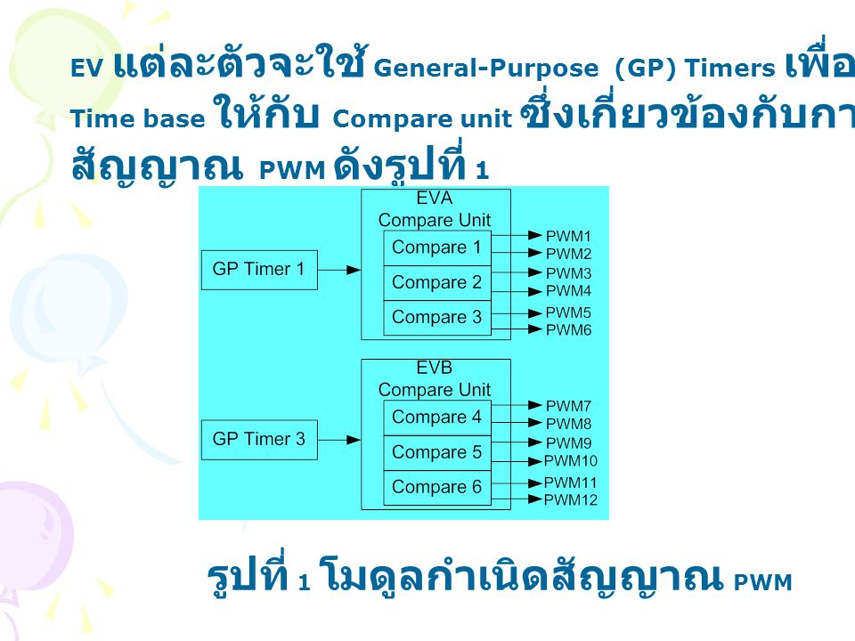 GP Timer Counting Operation Compare output ของ GP Timer สามารถกำหนด active high,active low force high,force low ได้ GP Timer แต่ละตัวมีโหมดการทำงานที่เป็นไปได้ 4 แบบ -Stop/Hold mode -Continuous Up-Counting mode -Directional Up-/Down-Counting mode -Continuous Up-/Down-Counting mode โดยแต่ละแบบสามารถกำหนดได้โดยใช้ timer control register (TxCON) บิตที่ 11-12