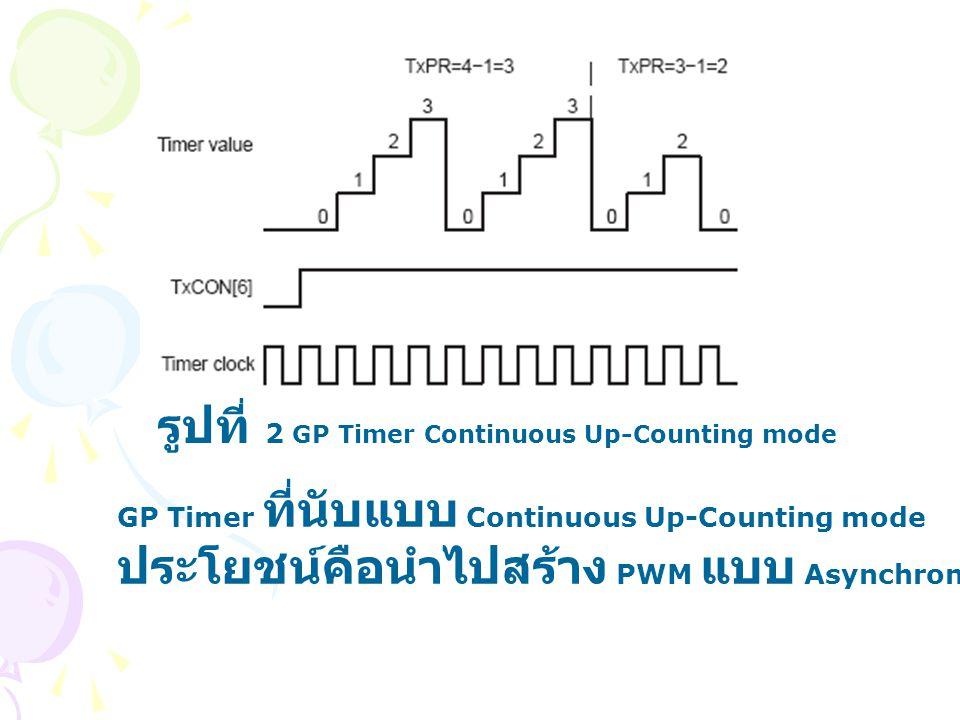 รูปที่ 2 GP Timer Continuous Up-Counting mode GP Timer ที่นับแบบ Continuous Up-Counting mode ประโยชน์คือนำไปสร้าง PWM แบบ Asynchronous
