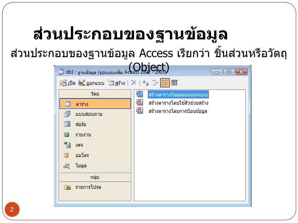 ส่วนประกอบของฐานข้อมูล ส่วนประกอบของฐานข้อมูล Access เรียกว่า ชิ้นส่วนหรือวัตถุ (Object) 2