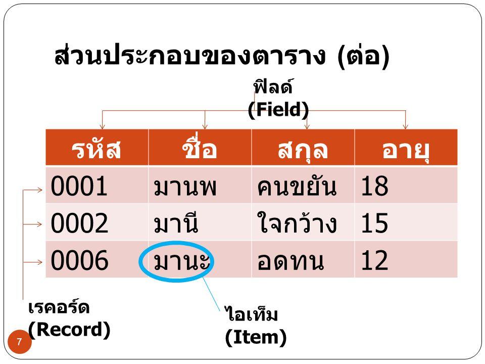 ส่วนประกอบของตาราง ( ต่อ ) รหัสชื่อสกุลอายุ 0001 มานพคนขยัน 18 0002 มานีใจกว้าง 15 0006 มานะอดทน 12 7 ไอเท็ม (Item) ฟิลด์ (Field) เรคอร์ด (Record)