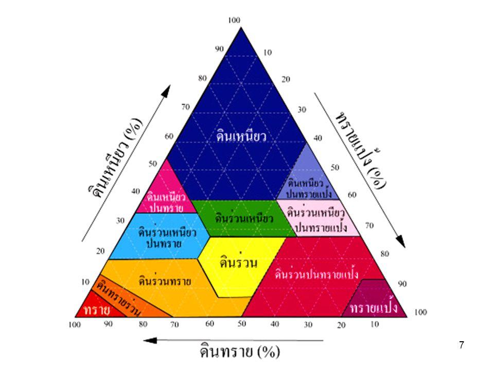 48 แบบก้อนทึบ (Massive) เป็นดินเนื้อละเอียด ยึดตัวติดกันเป็นก้อนใหญ่ ขนาดประมาณ 30 เซนติเมตร ดินไม่แตกตัว เป็นเม็ด จึงทำให้น้ำและ อากาศซึมผ่านได้ยาก
