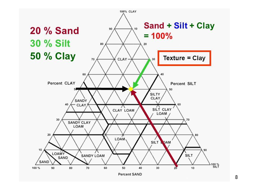 8 Sand + Silt + Clay = 100% Texture = Clay 20 % Sand 30 % Silt 50 % Clay