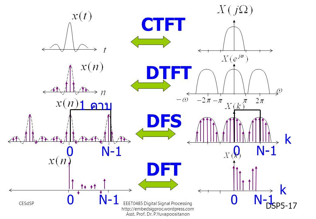 CESdSPEEET0485 Digital Signal Processing http://embedsigproc.wordpress.com Asst. Prof. Dr. P.Yuvapoositanon DSP5-17 CTFT DTFT 0N-1 0 DFS DFT 0N-10 k k