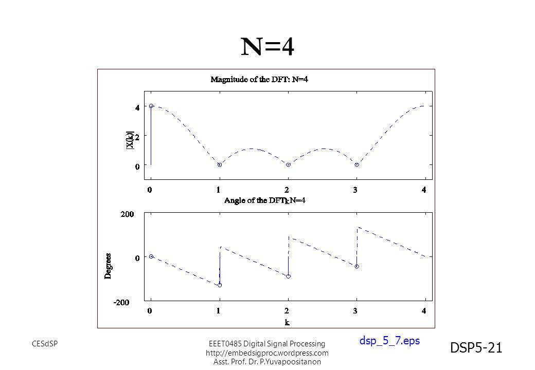 DSP5-21 N=4 dsp_5_7.eps CESdSPEEET0485 Digital Signal Processing http://embedsigproc.wordpress.com Asst. Prof. Dr. P.Yuvapoositanon