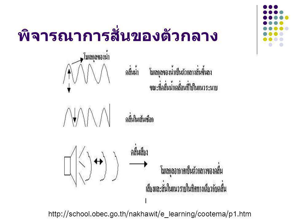 พิจารณาการสั่นของตัวกลาง http://school.obec.go.th/nakhawit/e_learning/cootema/p1.htm