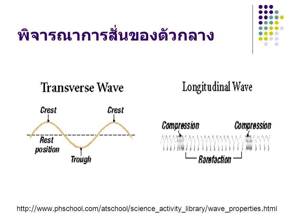 พิจารณาการสั่นของตัวกลาง http://www.phschool.com/atschool/science_activity_library/wave_properties.html