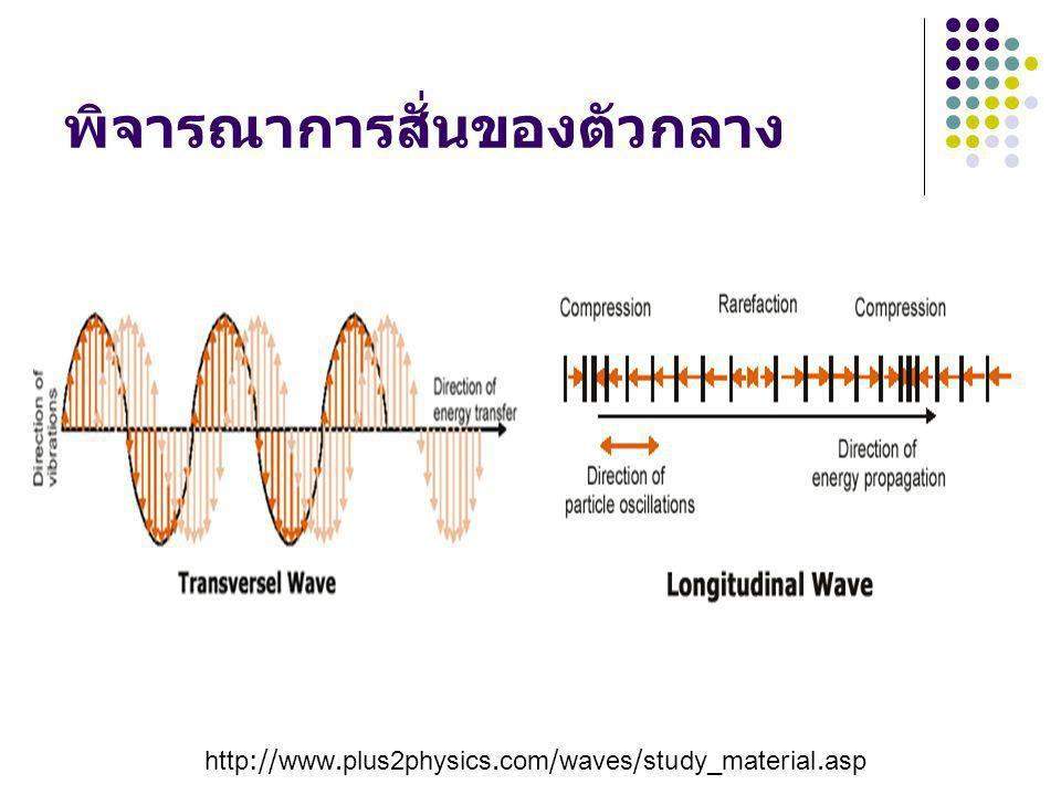 พิจารณาการสั่นของตัวกลาง http://www.plus2physics.com/waves/study_material.asp