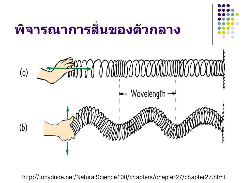 http://tonydude.net/NaturalScience100/chapters/chapter27/chapter27.html พิจารณาการสั่นของตัวกลาง