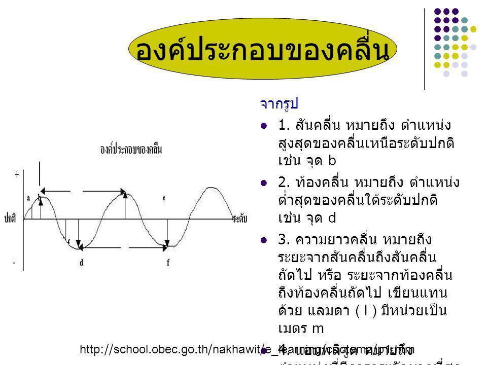 จากรูป 1. สันคลื่น หมายถึง ตำแหน่ง สูงสุดของคลื่นเหนือระดับปกติ เช่น จุด b 2. ท้องคลื่น หมายถึง ตำแหน่ง ต่ำสุดของคลื่นใต้ระดับปกติ เช่น จุด d 3. ความย