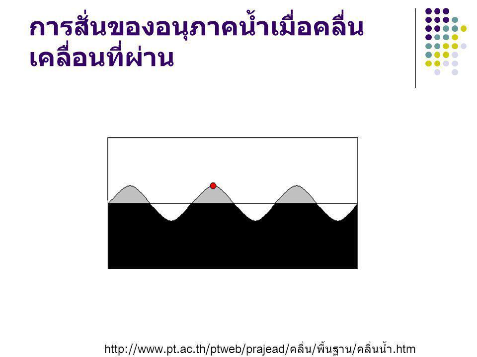 การสั่นของอนุภาคน้ำเมื่อคลื่น เคลื่อนที่ผ่าน http://www.pt.ac.th/ptweb/prajead/ คลื่น / พื้นฐาน / คลื่นน้ำ.htm