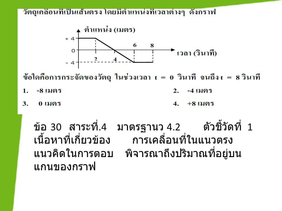 ข้อ 30 สาระที่.4 มาตรฐานว 4.2 ตัวชี้วัดที่ 1 เนื้อหาที่เกี่ยวข้อง การเคลื่อนที่ในแนวตรง แนวคิดในการตอบ พิจารณาถึงปริมาณที่อยู่บน แกนของกราฟ