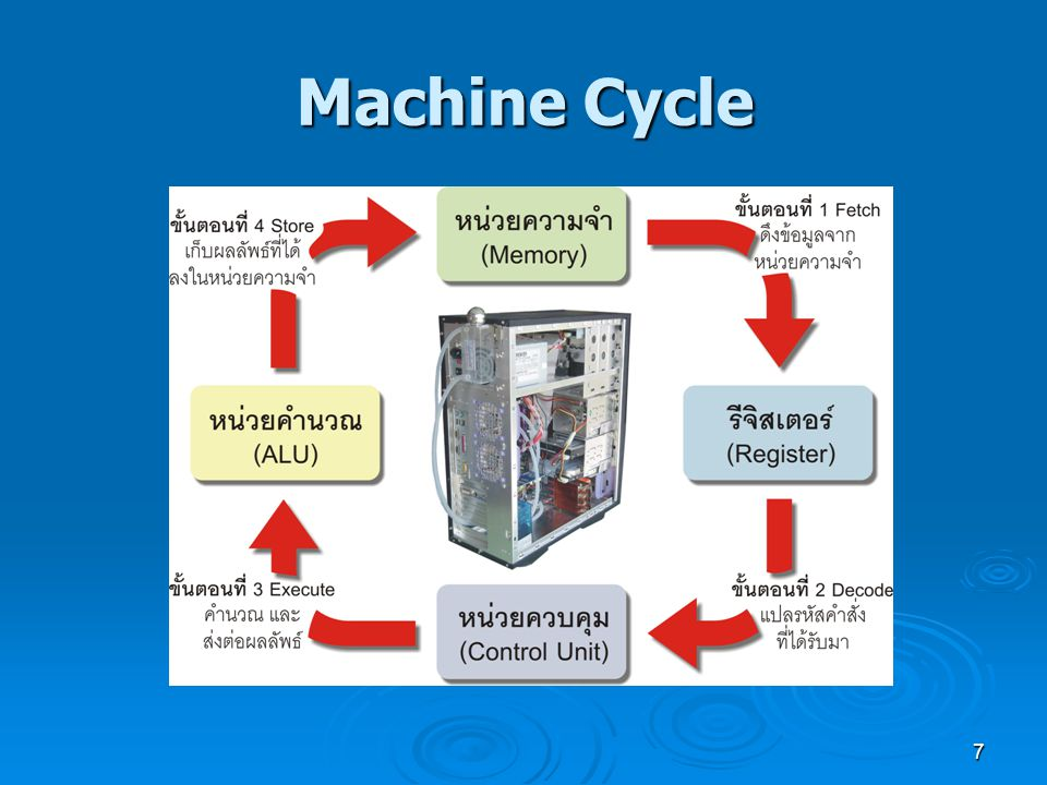 7 Machine Cycle