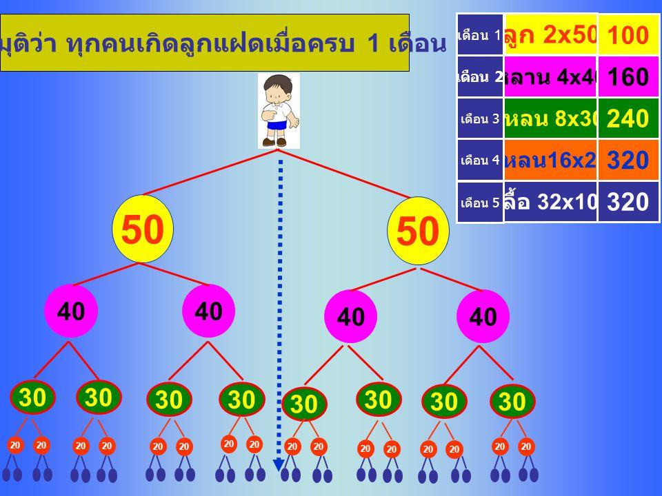 30 20 320 ลูก 2x50 หลาน 4x40 เหลน 8x30 โหลน 16x20 ลื้อ 32x10 100 160 240 320 สมมุติว่า ทุกคนเกิดลูกแฝดเมื่อครบ 1 เดือน เดือน 5 50 40 เดือน 4 เดือน 3 เดือน 2 เดือน 1