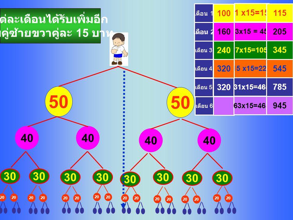 30 20 320 1 x15=15 3x15 = 45 7x15=105 15 x15=225 31x15=465 100 160 240 320 แต่ละเดือนได้รับเพิ่มอีก จับคู่ซ้ายขวาคู่ละ 15 บาท เดือน 5 50 40 เดือน 4 เดือน 3 เดือน 2 เดือน 1 785 115 205 345 545 เดือน 6 63x15=465 945