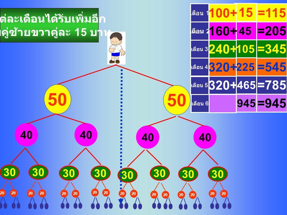 30 20 320+ 15 45 105 225 465 100+ 160+ 240+ 320+ แต่ละเดือนได้รับเพิ่มอีก จับคู่ซ้ายขวาคู่ละ 15 บาท เดือน 5 50 40 เดือน 4 เดือน 3 เดือน 2 เดือน 1 =785 =115 =205 =345 =545 เดือน 6 945 =945