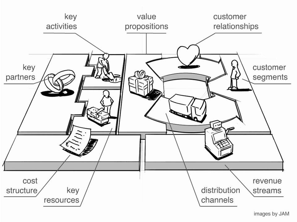 การสร้าง ความสัมพันธ์ กับลูกค้า กลุ่ม ลูกค้า เป้าหมา ย ที่มา ของ รายได้ ช่องทางการจัด จำหน่าย คุณค่า ผลิตภัณฑ์ กิจกรรม เครือข่า ย พันธมิต ร โครงส ร้าง ต้นทุน ทรัพย ากร