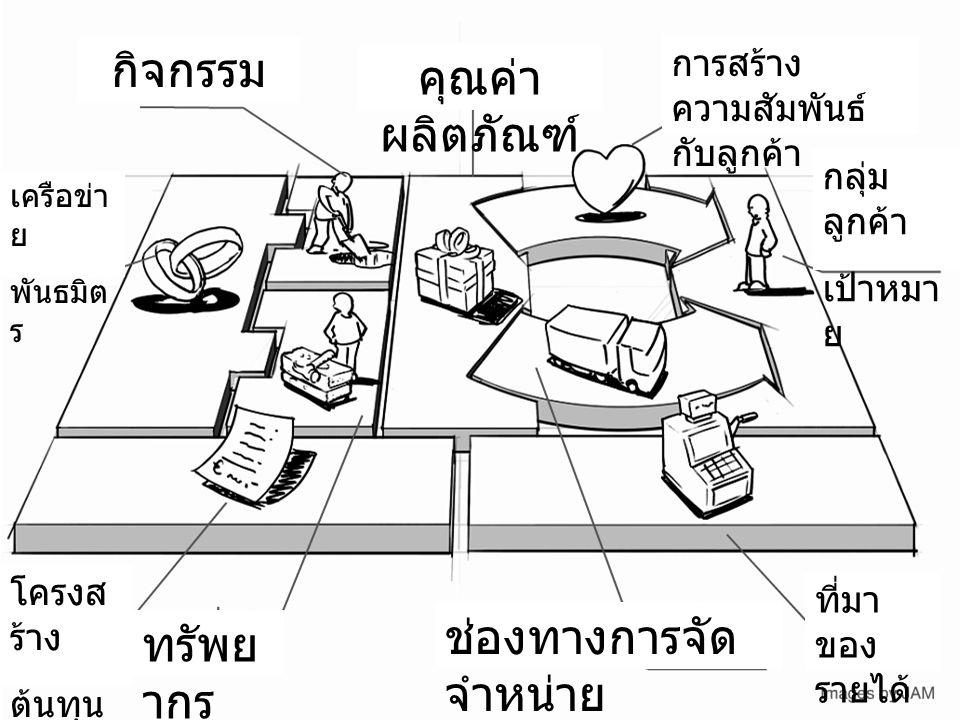 การสร้าง ความสัมพันธ์ กับลูกค้า กลุ่ม ลูกค้า เป้าหมา ย ที่มา ของ รายได้ ช่องทางการจัด จำหน่าย คุณค่า ผลิตภัณฑ์ กิจกรรม เครือข่า ย พันธมิต ร โครงส ร้าง