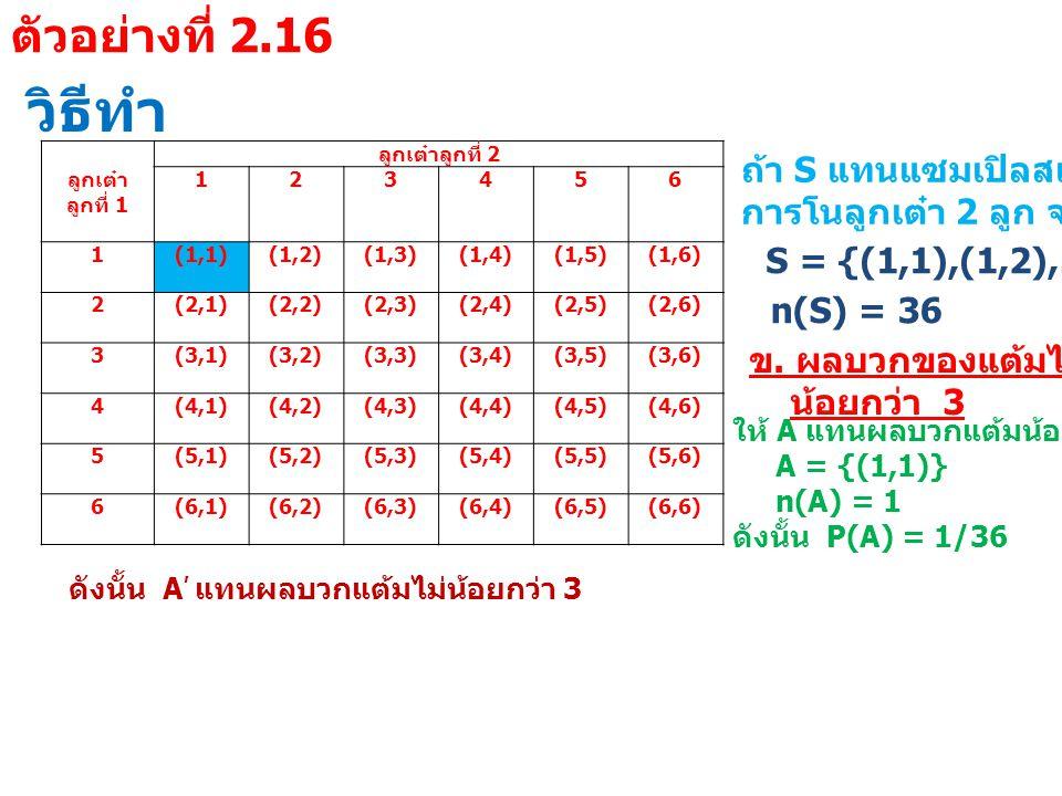 วิธีทำ ลูกเต๋า ลูกที่ 1 ลูกเต๋าลูกที่ 2 123456 1 (1,1)(1,2)(1,3)(1,4)(1,5)(1,6) 2 (2,1)(2,2)(2,3)(2,4)(2,5)(2,6) 3 (3,1)(3,2)(3,3)(3,4)(3,5)(3,6) 4 (4,1)(4,2)(4,3)(4,4)(4,5)(4,6) 5 (5,1)(5,2)(5,3)(5,4)(5,5)(5,6) 6 (6,1)(6,2)(6,3)(6,4)(6,5)(6,6) ถ้า S แทนแซมเปิลสเปซของ การโนลูกเต๋า 2 ลูก จะได้ว่า S = {(1,1),(1,2),…,(6,6)} n(S) = 36 ข.