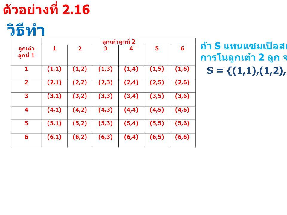 วิธีทำ ลูกเต๋า ลูกที่ 1 ลูกเต๋าลูกที่ 2 123456 1 (1,1)(1,2)(1,3)(1,4)(1,5)(1,6) 2 (2,1)(2,2)(2,3)(2,4)(2,5)(2,6) 3 (3,1)(3,2)(3,3)(3,4)(3,5)(3,6) 4 (4,1)(4,2)(4,3)(4,4)(4,5)(4,6) 5 (5,1)(5,2)(5,3)(5,4)(5,5)(5,6) 6 (6,1)(6,2)(6,3)(6,4)(6,5)(6,6) ถ้า S แทนแซมเปิลสเปซของ การโนลูกเต๋า 2 ลูก จะได้ว่า S = {(1,1),(1,2),…,(6,6)} ตัวอย่างที่ 2.16