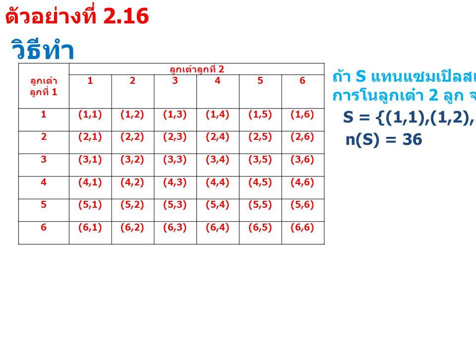 วิธีทำ ลูกเต๋า ลูกที่ 1 ลูกเต๋าลูกที่ 2 123456 1 (1,1)(1,2)(1,3)(1,4)(1,5)(1,6) 2 (2,1)(2,2)(2,3)(2,4)(2,5)(2,6) 3 (3,1)(3,2)(3,3)(3,4)(3,5)(3,6) 4 (4,1)(4,2)(4,3)(4,4)(4,5)(4,6) 5 (5,1)(5,2)(5,3)(5,4)(5,5)(5,6) 6 (6,1)(6,2)(6,3)(6,4)(6,5)(6,6) ถ้า S แทนแซมเปิลสเปซของ การโนลูกเต๋า 2 ลูก จะได้ว่า S = {(1,1),(1,2),…,(6,6)} n(S) = 36 ตัวอย่างที่ 2.16