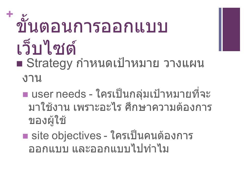 + ขั้นตอนการออกแบบ เว็บไซต์ Strategy กำหนดเป้าหมาย วางแผน งาน user needs - ใครเป็นกลุ่มเป้าหมายที่จะ มาใช้งาน เพราะอะไร ศึกษาความต้องการ ของผู้ใช้ sit