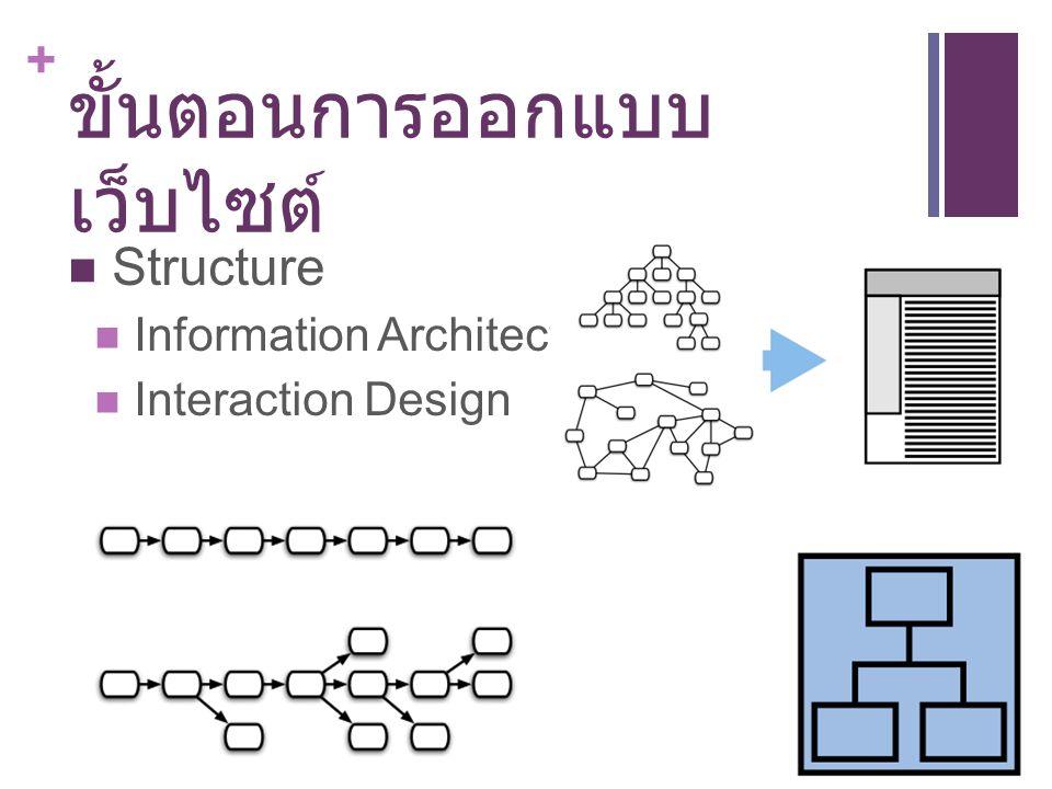 + ขั้นตอนการออกแบบ เว็บไซต์ Structure Information Architecture Interaction Design