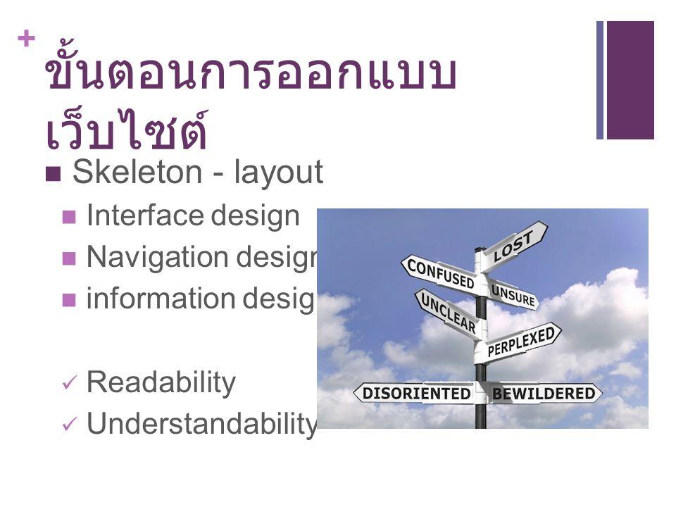+ ขั้นตอนการออกแบบ เว็บไซต์ Skeleton - layout Interface design Navigation design information design Readability Understandability