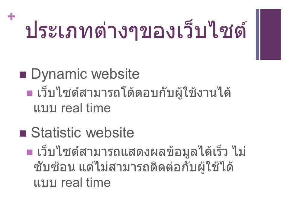 + ประเภทต่างๆของเว็บไซต์ Dynamic website เว็บไซต์สามารถโต้ตอบกับผู้ใช้งานได้ แบบ real time Statistic website เว็บไซต์สามารถแสดงผลข้อมูลได้เร็ว ไม่ ซับ