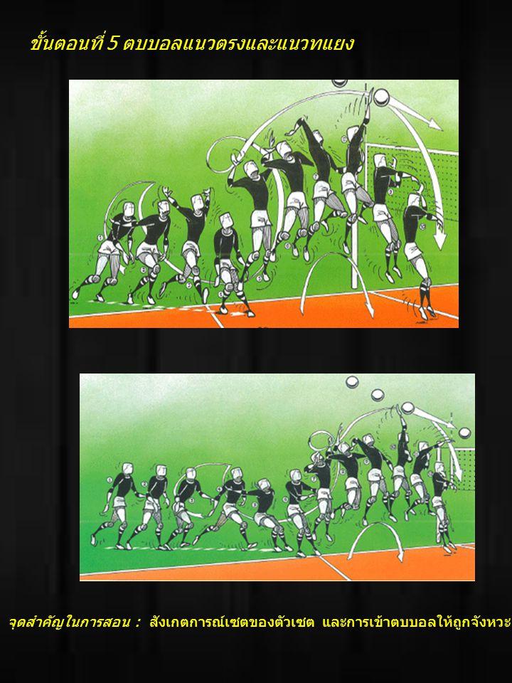 ขั้นตอนที่ 7 ตบบอลเปลี่ยน ทิศทางโดยการเปลี่ยนมุมการ กระโดด จุดสำคัญ จุดสำคัญในการ สอน : โยนบอลไม่สูงเกินไป เหวี่ยงแขนไปด้านหลังงอ ศอก เหวี่ยงแขนกลับข้าม หัวไหล่ ในการสอน : โยน ศอก เหวี่ยงแขนกลับข้ามหัวไหล่