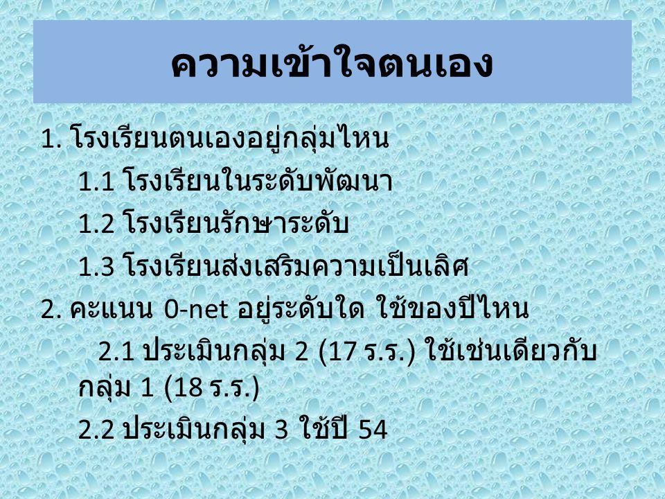 10.คำสั่งโรงเรียนให้มีหน้าสารบัญ 11. ข้อมูลการคิดวิเคราะห์ของนักเรียน สรุปรายชั้น 12.