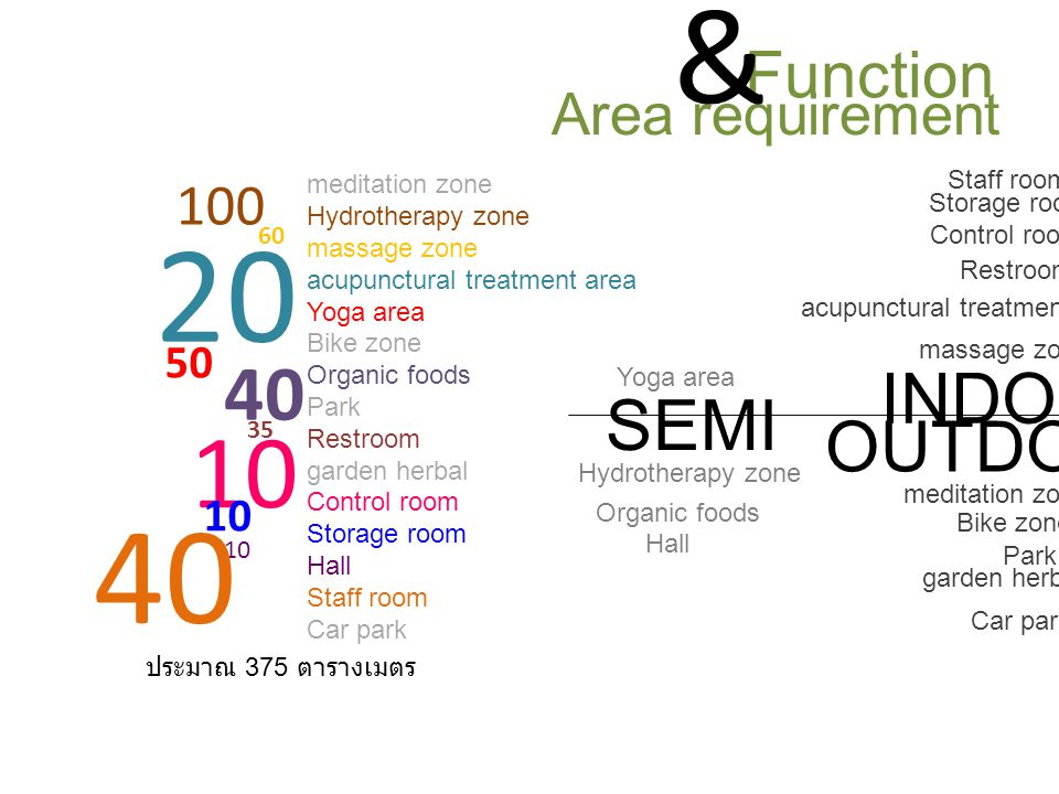 Function Area requirement & meditation zone Hydrotherapy zone massage zone acupunctural treatment area Yoga area Bike zone Organic foods Park Restroom