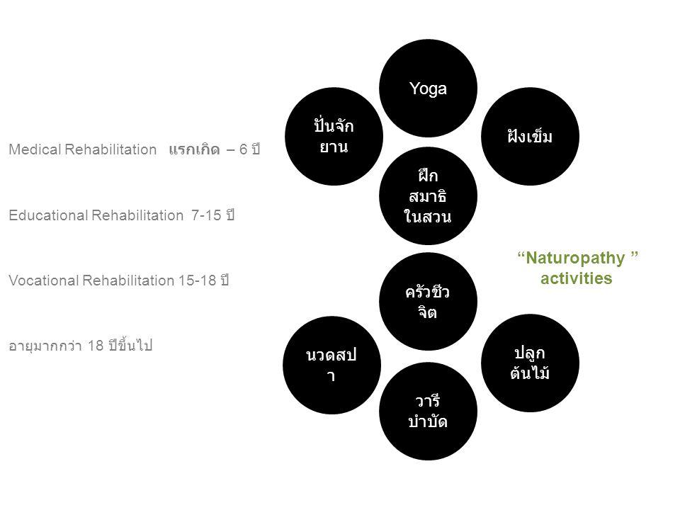 "Medical Rehabilitation แรกเกิด – 6 ปี Educational Rehabilitation 7-15 ปี Vocational Rehabilitation 15-18 ปี อายุมากกว่า 18 ปีขึ้นไป ""Naturopathy "" act"